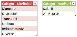 Administrare buget personal in excel