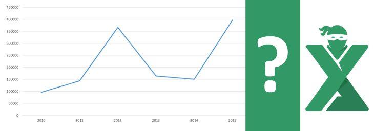 Previziuni in Excel – Functia Forecast