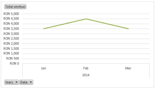 Buget personal in Excel - Total venituri pe luna
