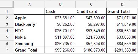 Pivot table Google Sheets 7