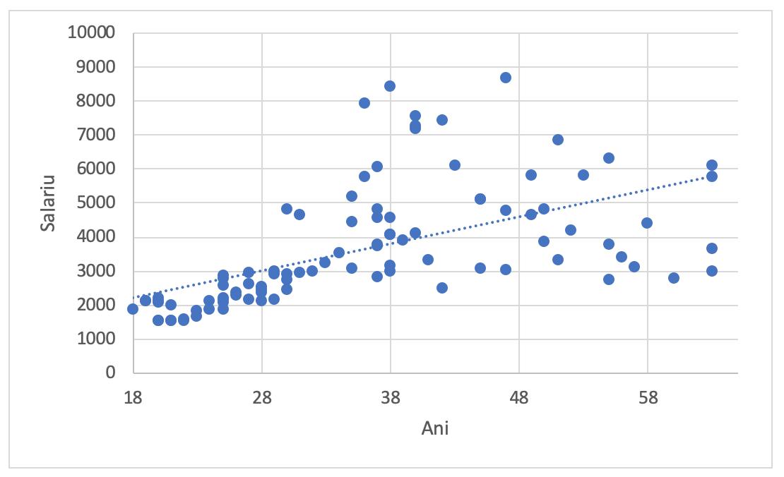 Grafic scatter